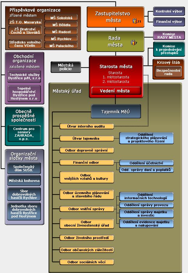 Organizační schéma města